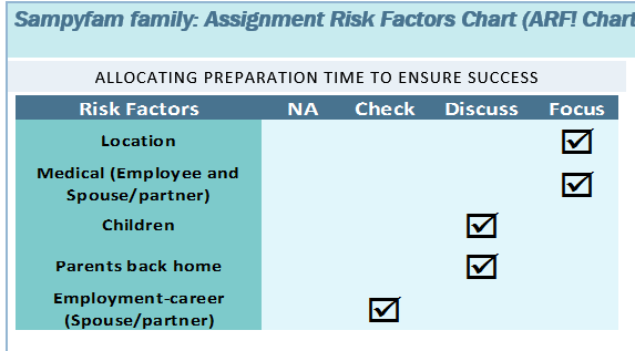 International Assignment Risk Factors Chart